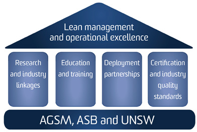 Educational Leadership and Administration community college sydney australia